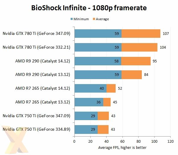 AMD VS NVIDIA 2014年度驱动大战的照片 - 5