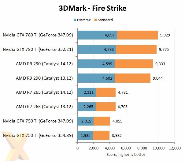 AMD VS NVIDIA 2014年度驱动大战的照片 - 4