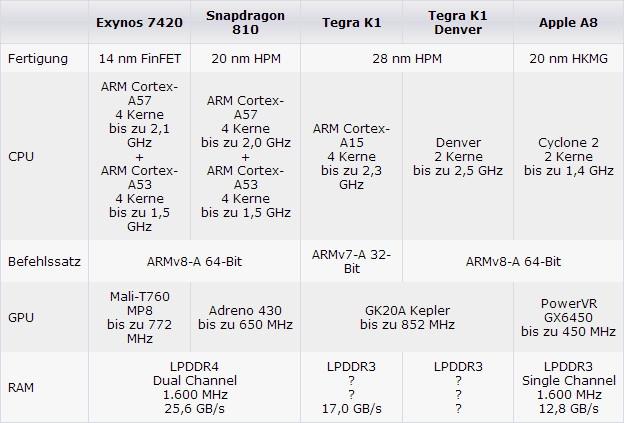 三星Galaxy S6为啥弃用骁龙810?Exynos 7420完爆之的照片 - 2