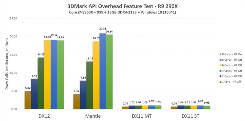 3DMark DX12性能实测:A卡提升20倍!暴虐N卡
