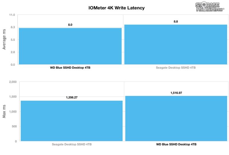 WD西数4TB蓝盘SSHD混合硬盘全方位评测的照片 - 8