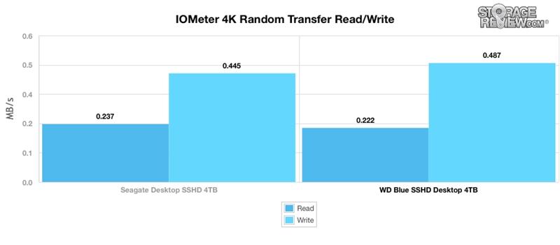 WD西数4TB蓝盘SSHD混合硬盘全方位评测的照片 - 6