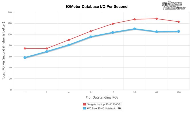 WD西数4TB蓝盘SSHD混合硬盘全方位评测的照片 - 24