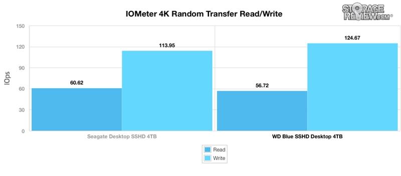 WD西数4TB蓝盘SSHD混合硬盘全方位评测的照片 - 7