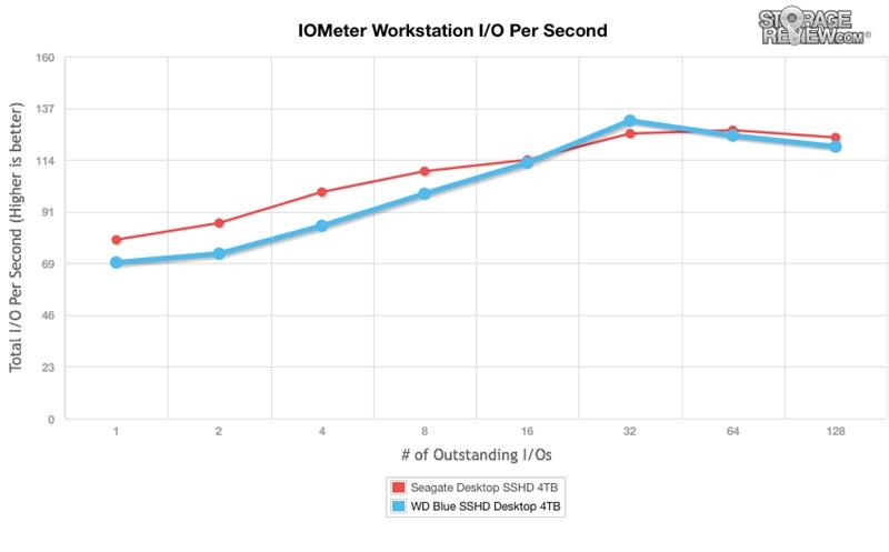 WD西数4TB蓝盘SSHD混合硬盘全方位评测的照片 - 12