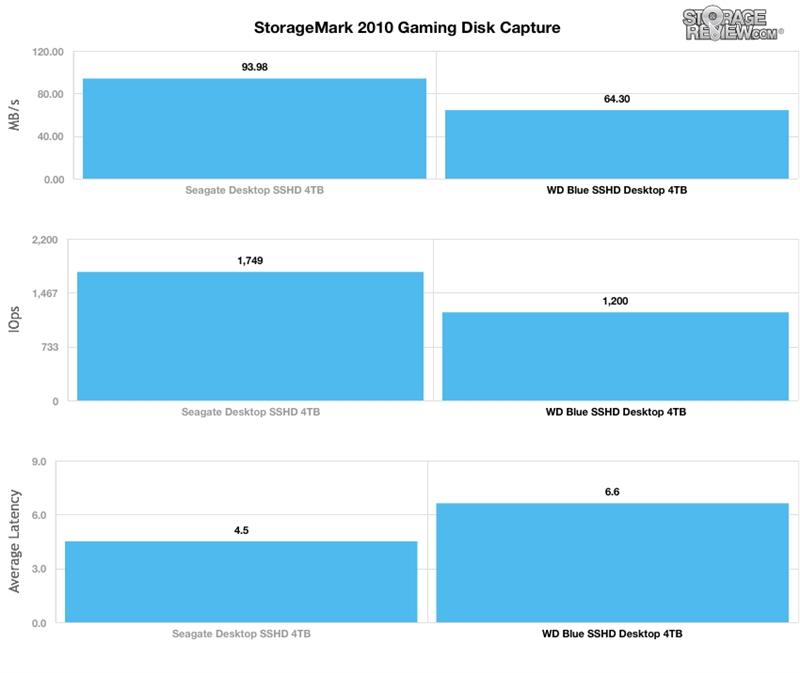 WD西数4TB蓝盘SSHD混合硬盘全方位评测的照片 - 14