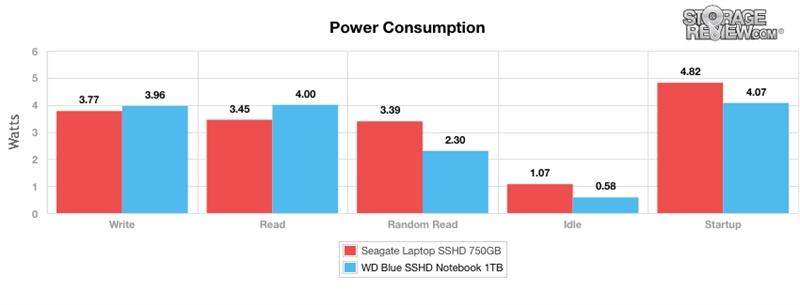 WD西数4TB蓝盘SSHD混合硬盘全方位评测的照片 - 30