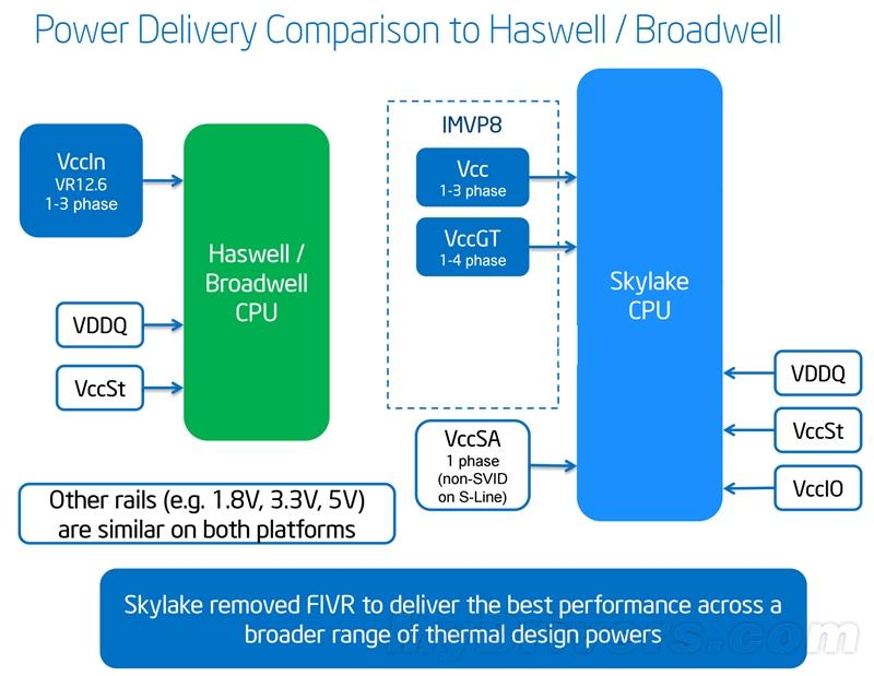 Intel Skylake超频实测:还算有良心!