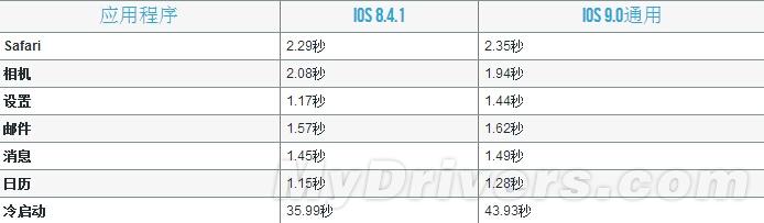 卡不卡!iPhone 4S、iPhone 5、iPhone 5S、iPad 2下抢先体验iOS 9