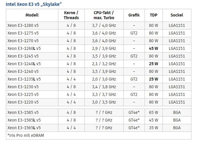 Intel E3-1200 v5处理器性能评测