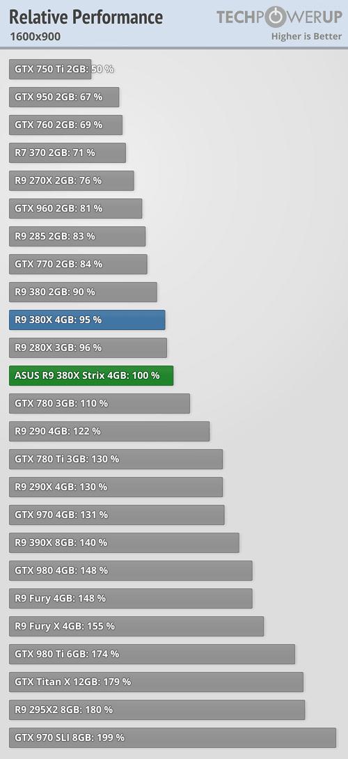 AMD R9 380X性能实测:吊打GTX 960!
