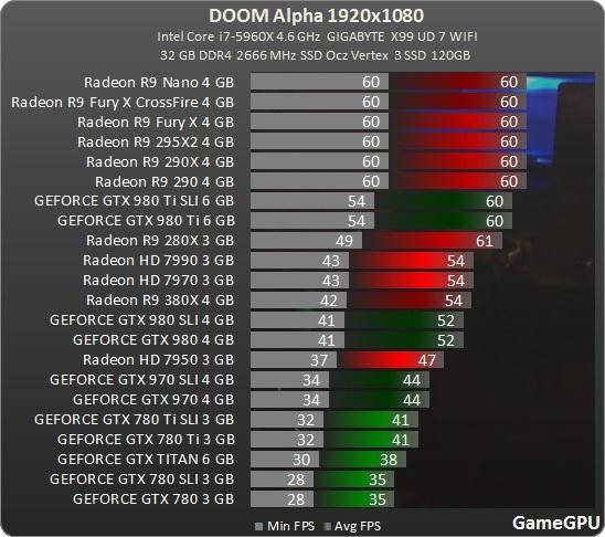 《Doom 2016》抢先测试:A卡成精了!