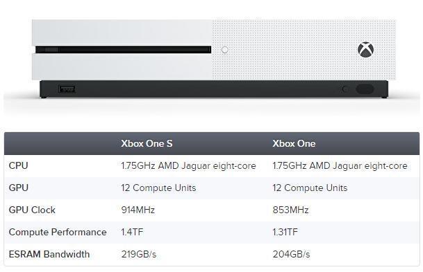 Xbox One S游戏性能实测:提升明显