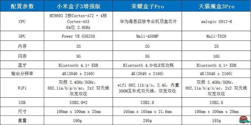 天猫魔盒3Pro、小米盒子3增强版、荣耀盒子Pro全面对比评测