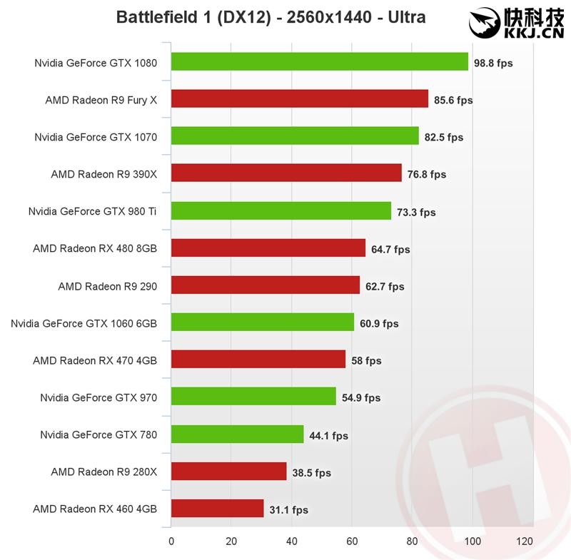 年度最佳FPS《战地1》显卡测试!首选AMD RX 480