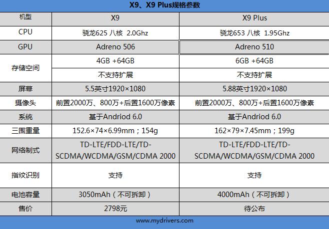 2798元!vivo前置双摄像头新机X9评测:自拍逆天