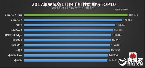 安兔兔最新手机性能榜TOP10:iPhone 7依然无人能敌
