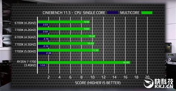 Ryzen 7 1700对比i7-7700K游戏跑分测试:Intel依然王道