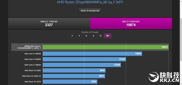 Ryzen 7 1700X跑分车轮战!AMD翻身Intel:彻底无悬念