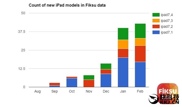 买买买!12.9/9.7寸全新iPad Pro偷跑:售价给力