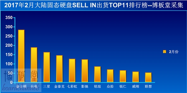 SSD国内销量排行TOP11:金士顿遥遥领先
