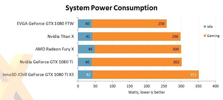 映众、华硕非公版GTX 1080 Ti抢先评测:4K游戏彻底完美了