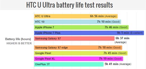 HTC U Ultra新旗舰续航测试:并没有那么遭