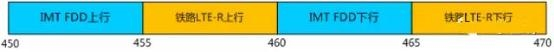 最强LTE!联通450M 4G试点扩大:信号无敌