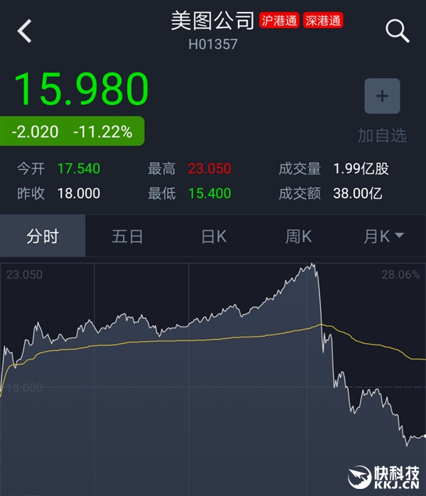 美图股价暴跌:蔡文胜刚数完钱就哭了