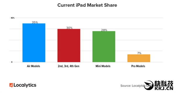 iPad为什么没人买了:这原因苹果无解!
