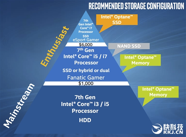 Intel最黑科技再来一刀:闪腾缓存首发