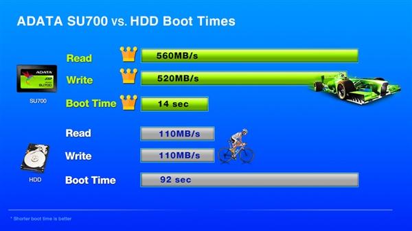 威刚发布SU700 SATA3固态硬盘:罕见Maxiotek主控