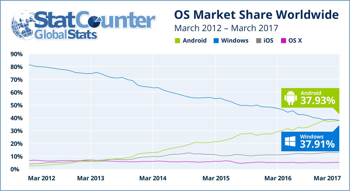 安卓正式超越Windows成世界第一大操作 系统