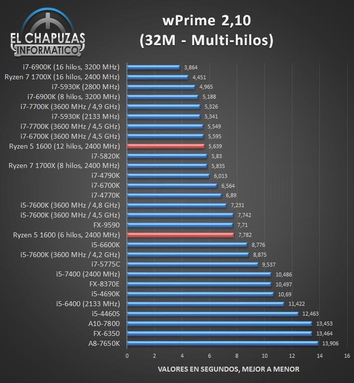 AMD Ryzen 1600完全跑分:惊喜!
