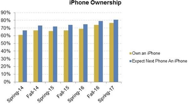 苹果狂笑!持币等买iPhone 8的人多到爆