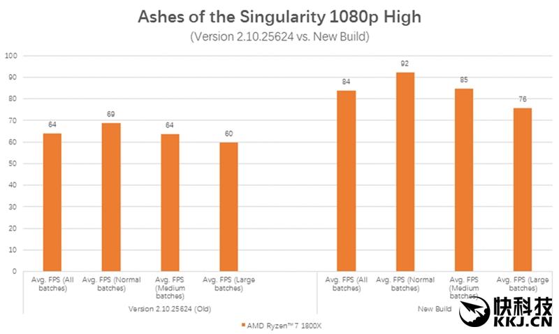 1999元6核完胜3399元6核!AMD锐龙5 1600X首发评测