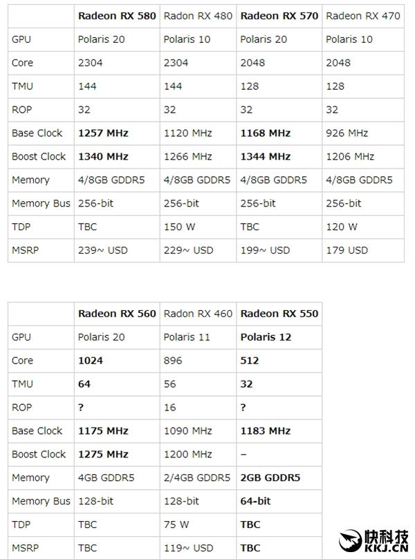 AMD RX 500系列显卡完全曝光:RX 560惊喜满血!