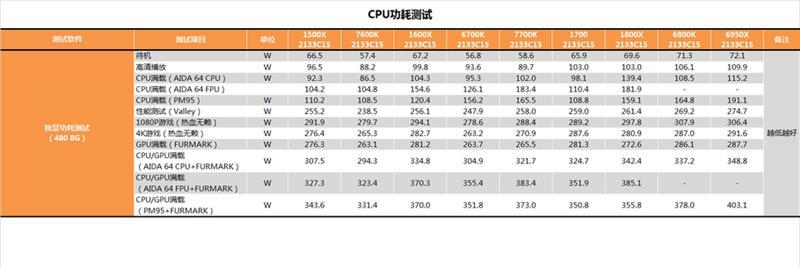 性价比封神!AMD锐龙5 1600X/1500X最全测试