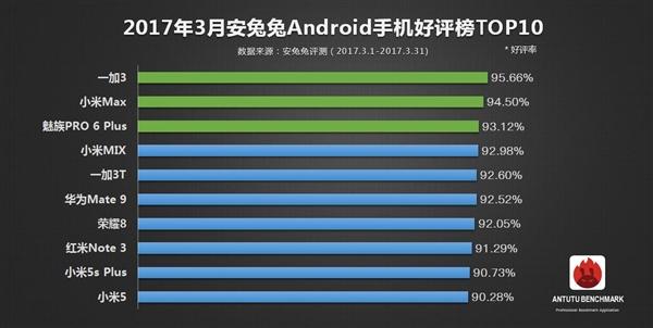 安兔兔3月安卓手机好评榜TOP10:小米猛!独占半边天