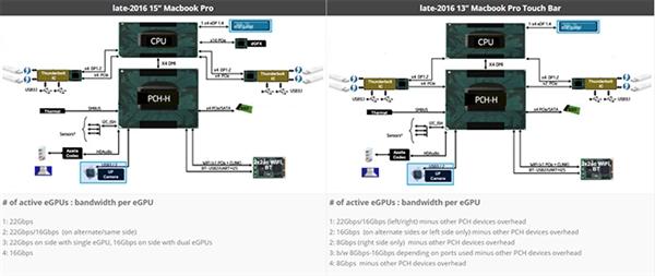 AMD侧目!苹果MBP外置NV最强核弹显卡:性能残暴