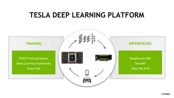 NVIDIA Tesla P40进入百度AI后台部署:性能彪悍