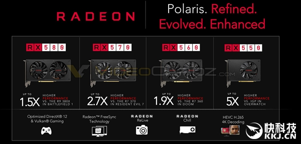 AMD RX580/570国内价格首曝:华硕就是任性