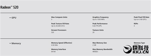 上古马甲!AMD低端新卡发布:OEM专属