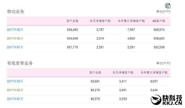 中国移动4G用户达5.68亿:联通电信偷偷抹泪