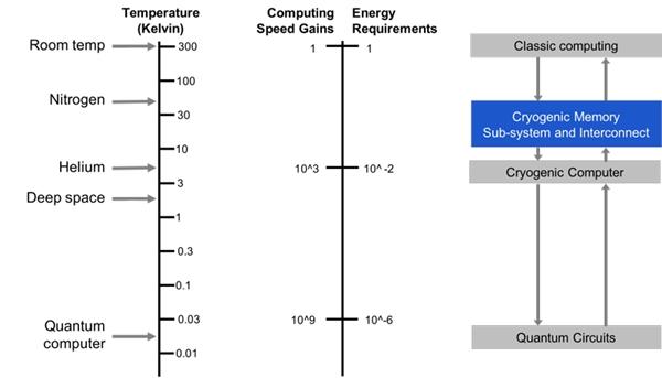 微软研发量子计算机内存:零下180度稳定工作