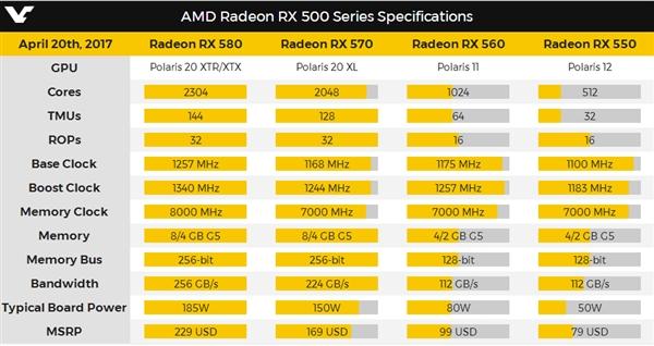 最便宜14nm显卡!AMD发售RX 550:599元起