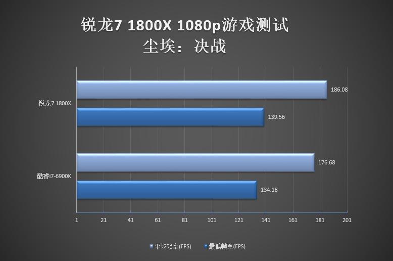 AMD锐龙不适合1080p游戏?我们来跑一跑!