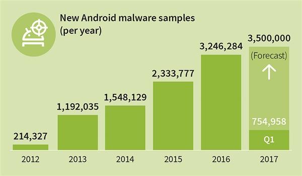 安卓正成为Windows第二:每天8400个新病毒