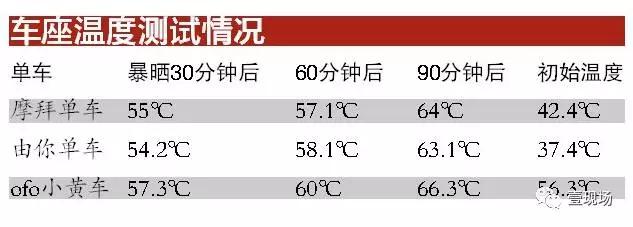 共享单车最大敌人来袭:夏天车座超60℃ 竟能烫伤屁股!