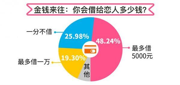 戀愛大資料:上海、瀋陽、北京的男性認錯最快